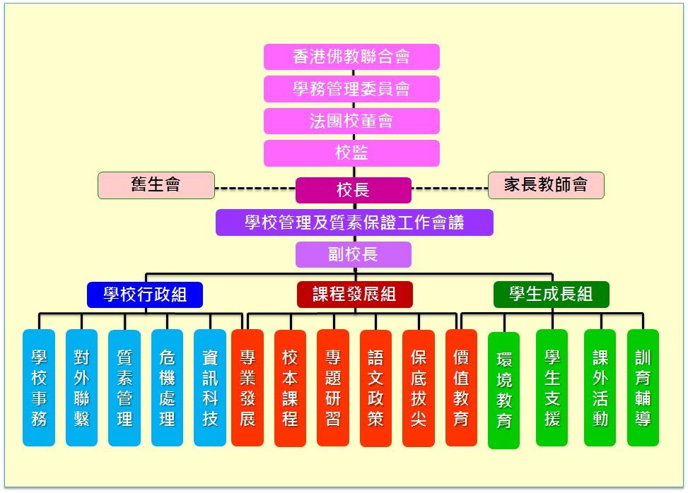 学校行政架构 - 学校组织架构 - 佛教黄焯庵小学